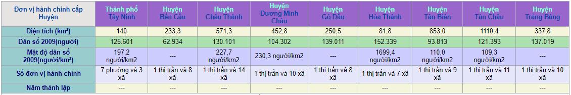 Đơn vị hành chính cấp huyện tỉnh Tây Ninh (Ảnh: Sưu tầm)