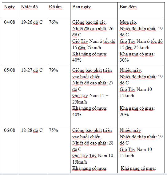 Dự báo thời tiết Đà Nẵng 3 ngày tới 03