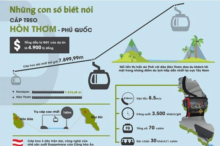 Những con số biết nói về cáp treo Hòn Thơm Phú Quốc