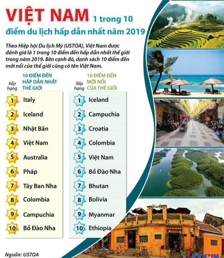 Du lịch Việt Nam đạt nhiều danh hiệu nổi bật trên bảng xếp hạng của thế giới