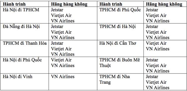 Các chặng bay trong nước hiện nay.