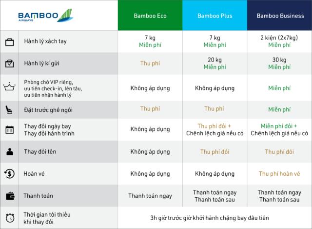Các điều kiện và mức phí khi đổi vé máy bay của Bamboo Airways. Ảnh: Internet