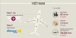 Năm 'gãy cánh' của ngành hàng không