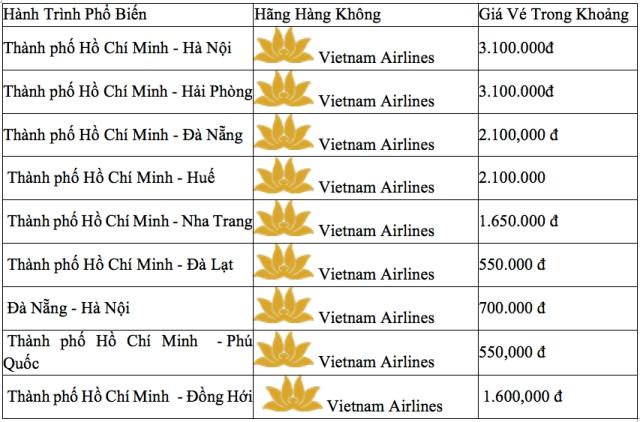Giá vé máy bay Tết Vietnam Airlines từ Hà Nội tham khảo. Ảnh: Internet