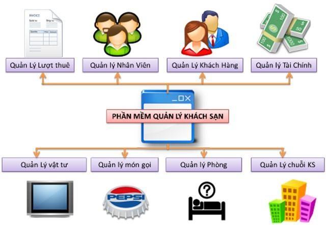 Phần mềm quản lý khách sạn giúp kiểm soát lượt khách, nhân viên, tài chính, vật tư,...