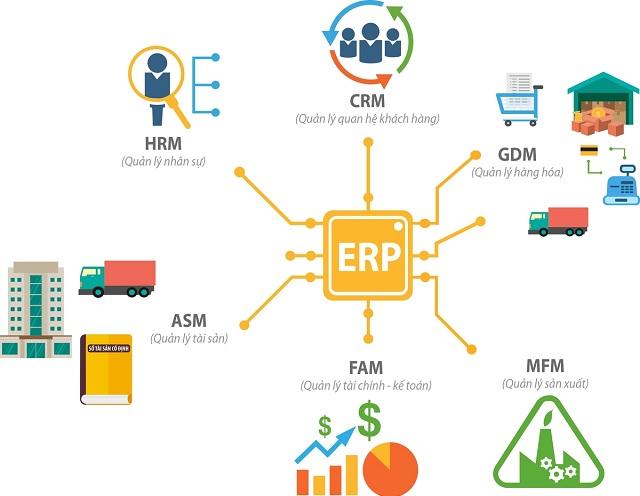 Tích hợp mọi hệ thống trên phần mềm ERP