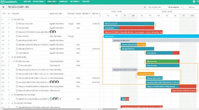Phần mềm FastWork giúp doanh nghiệp quản lý hợp đồng