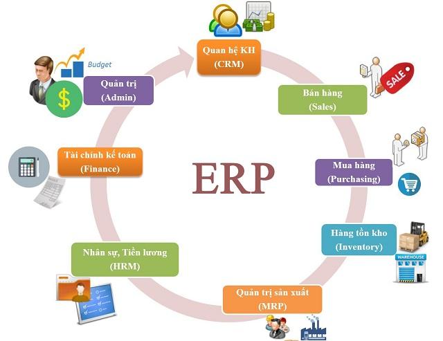 Phần mềm ERP mang lại nhiều lợi ích cho doanh nghiệp